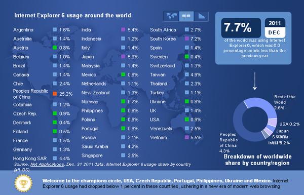 Zastoupení prohlížeče IE6 podle států