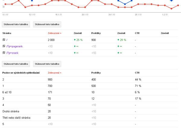 Google webmaster tools - průměrné pozice