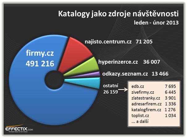 Podíl katalogů na počet návštěv - zdroj Effectix.com