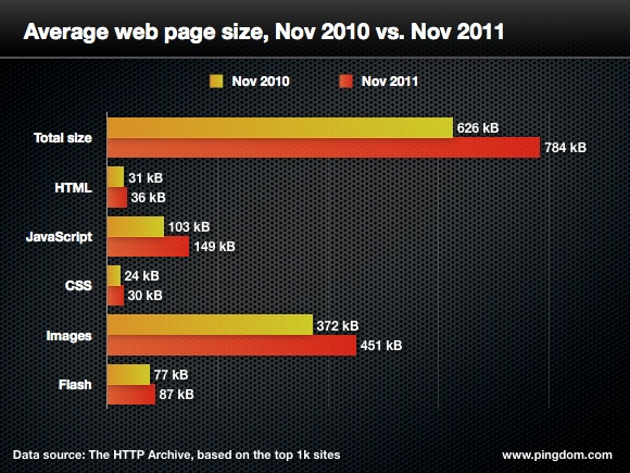 Statistika velikosti dat podle Content-type